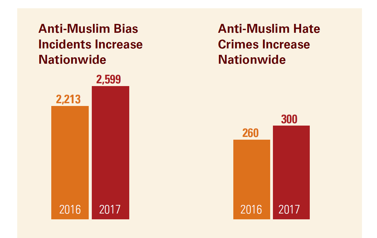 Statistics from CAIR Nationals 2018 Civil Rights report show increased anti-Muslim bias incidents and hate crimes nationwide.